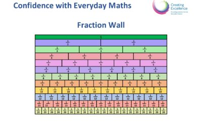 Fraction Wall with Decimal and Percentage Equivalences